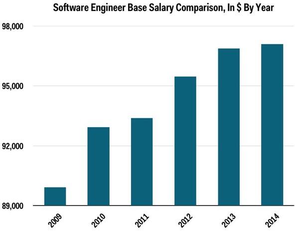 软件工程师年薪增长
