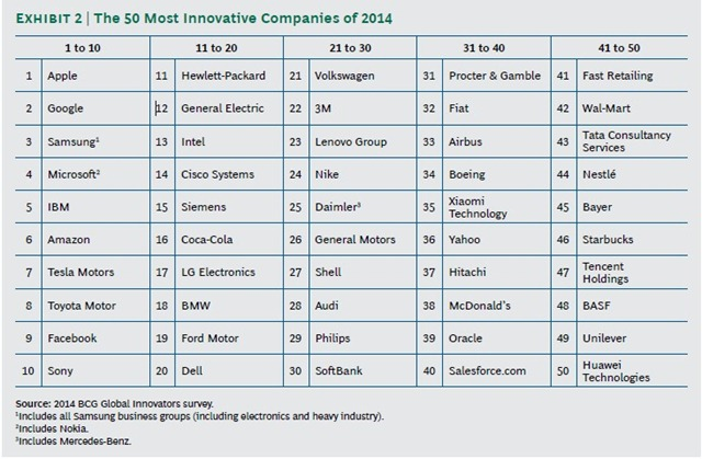 50-most-innovating-BCG