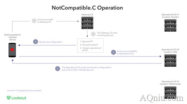 NotCompatible_网络运营架构