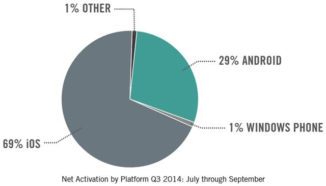 移动设备市场份额:good_technology_device_activation_q3_2014