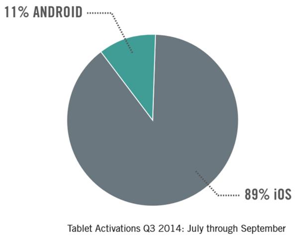 平板电脑激活数good_technology_tablet_activation_q3_2014