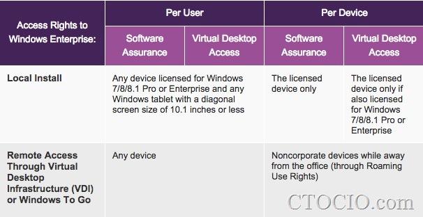 微软_windows_licensing许可证授权