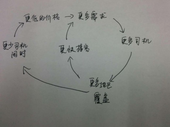 中文版uber model