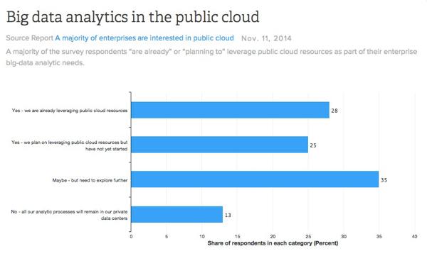 云计算大数据分析需求调查