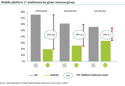移动健康APP平台盈利能力对比iOS-Android