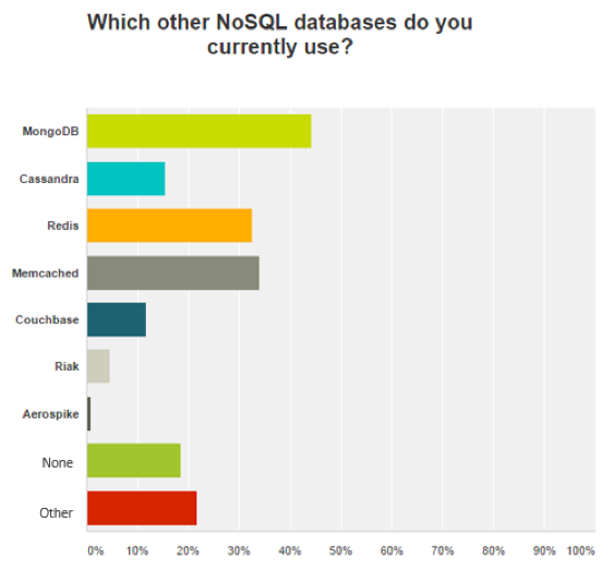 Redis-Labs-NoSQL-databases 数据库流行度调查1