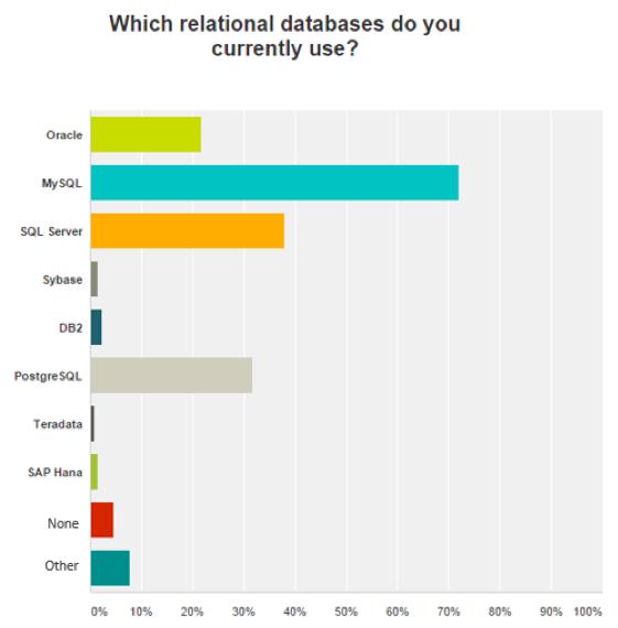 Redis-Labs-SQL-databases 数据库流行度调查2