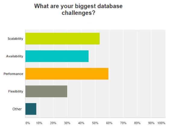 Redis-Labs-database-challenges 数据库流行度调查3