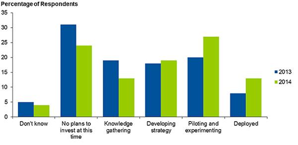 Gartner企业大数据应用成熟度