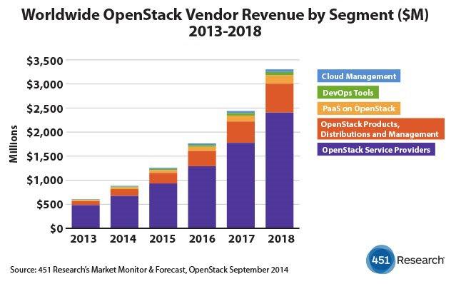 openstack市场规模统计
