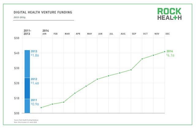 2014年数字健康数字医疗投资数据报告1