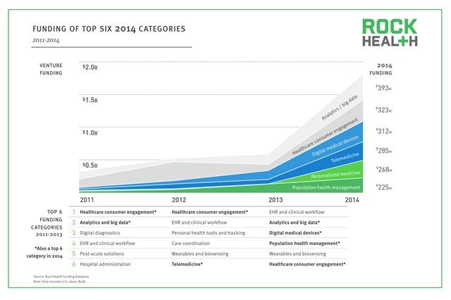 2014年数字健康数字医疗投资六大领域