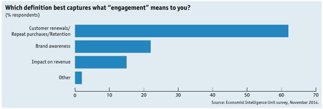 CMO互动营销调研-engagement