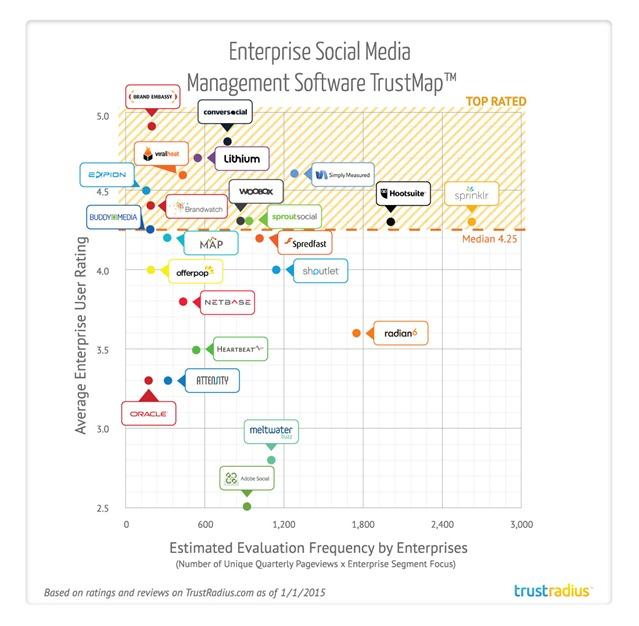 企业社交媒体管理产品导购 Enterprise-Social-Media-Management-TrustMap