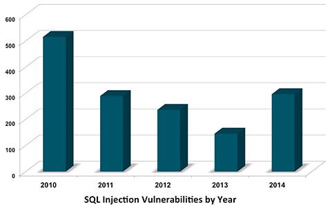 SQL注入漏洞增长趋势