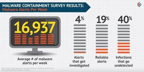 chart2-malware-alerts-per-week