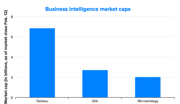 BI市场规模对比