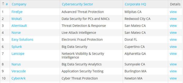 网络安全企业500强