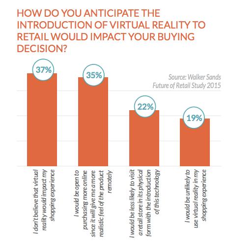 虚拟现实对零售业的影响报告