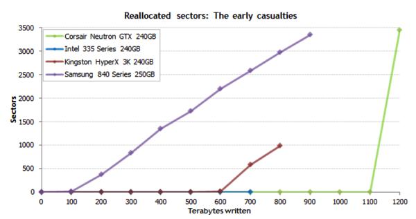 固态硬盘可靠性横向评测.png