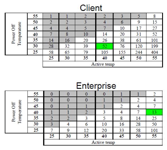 固态硬盘温度与数据保存期