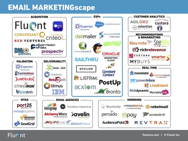 email-scape-电子邮件营销市场扫描