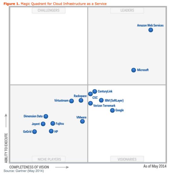 Magic quadrant for cloud iaas 2014