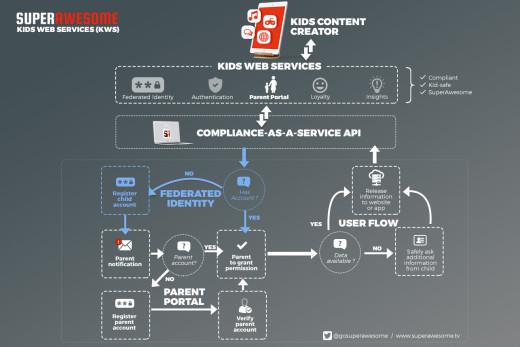 kids web services