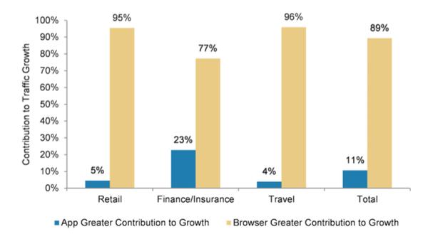 行业移动web与app流量对比