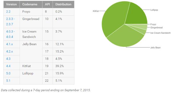 2015Android版本统计9月份