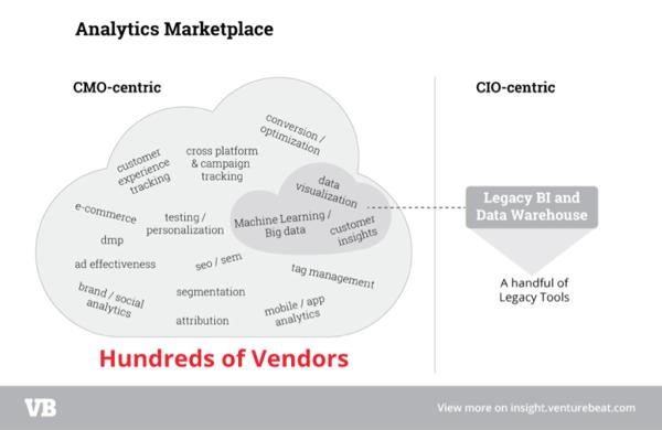 营销大数据分析市场的十大产品模式