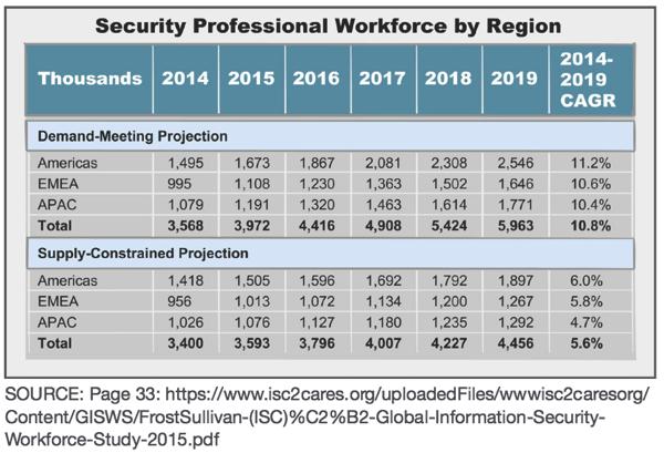 网络安全人才的全球性短缺