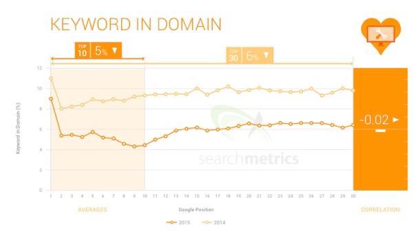 关键词优化与搜索排名