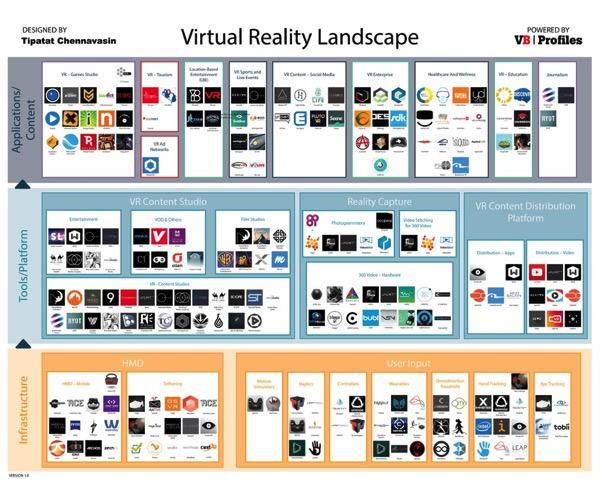 虚拟现实市场报告VR market landscape