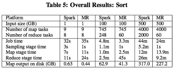 MapReduce vs Spark