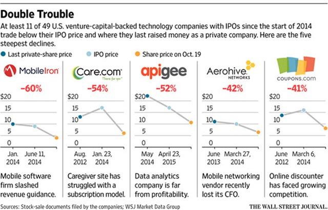 股价跌幅最大的获风投支持的五家科技公司