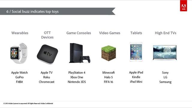 购物季最热门电商产品分类列表