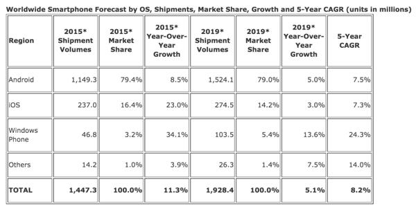 智能手机市场未来五年预测报告
