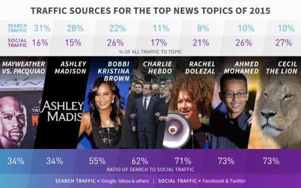 2015七大热门新闻社交媒体搜索引擎流量对比