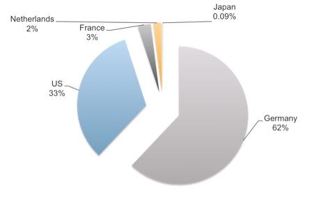 XcodeGhost感染数量最多的五个国家