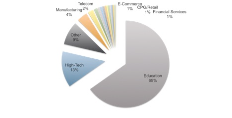 XcodeGhost感染行业统计
