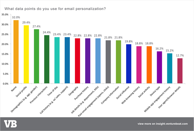 个性化邮件营销数据点email-personalization-data-types