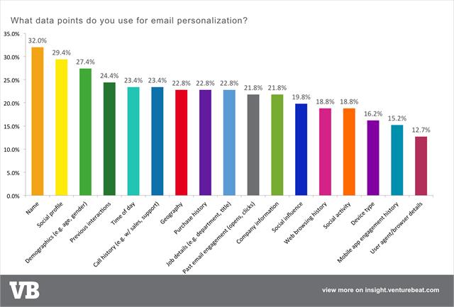 个性化邮件营销数据点email-personalization-data-types