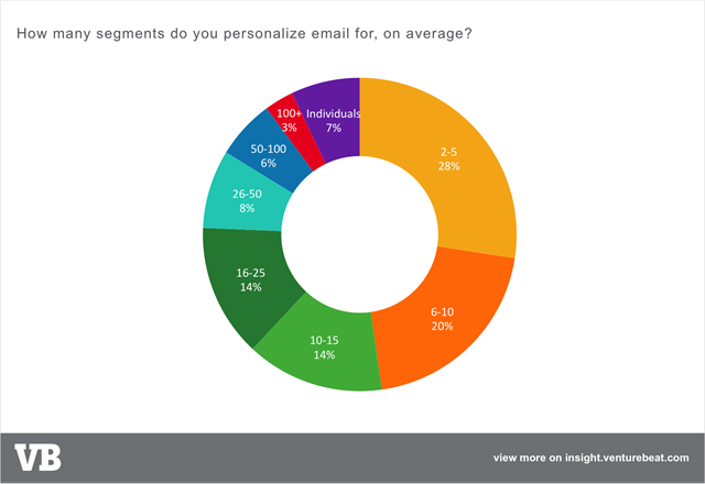 电子邮件营销个性化粒度email-personalization-number-segments