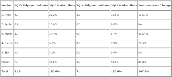 智能手环市场排名2015 Q3