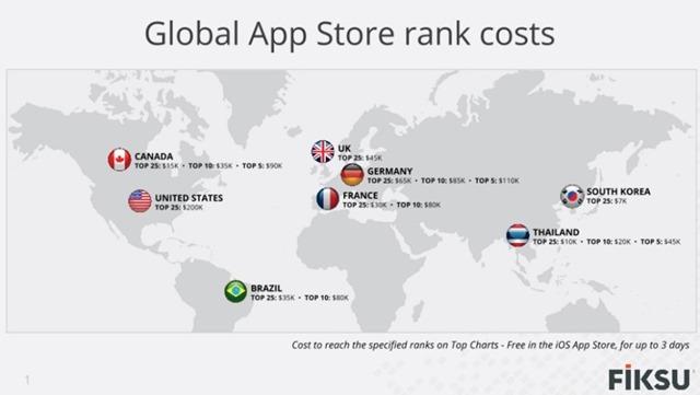 Apple Store Top25刷榜成本Fiksu