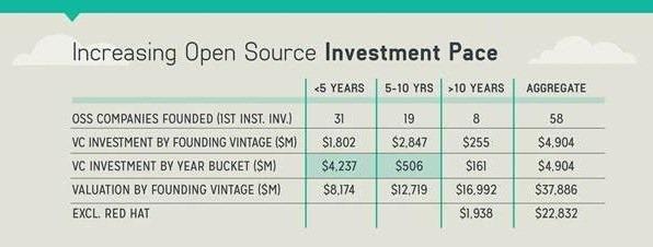 开源软件投资增速Investment-pace
