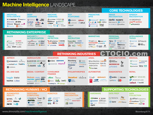 机器学习生态地图(ctocio)Machine_Intelligence_Landscape_2015-05-28_