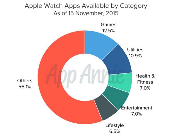 APP WATCH应用行业分布比例