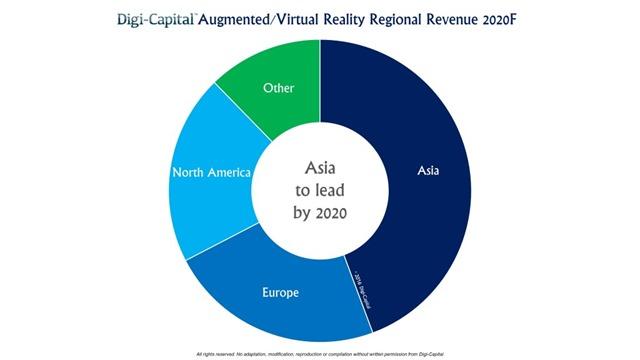 AR-VR-市场预测-亚洲崛起1024x553